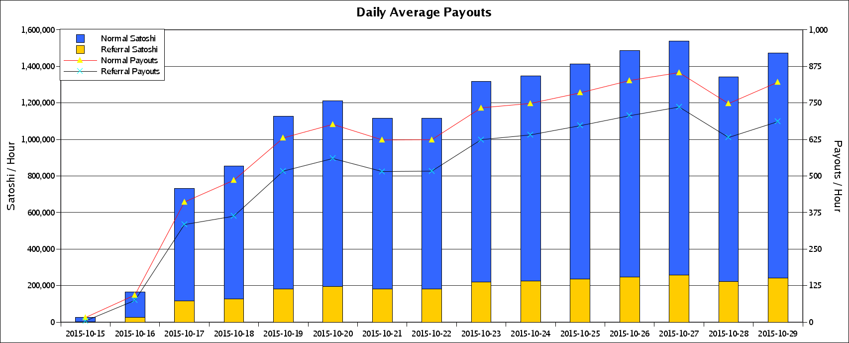 Daily Average Payouts