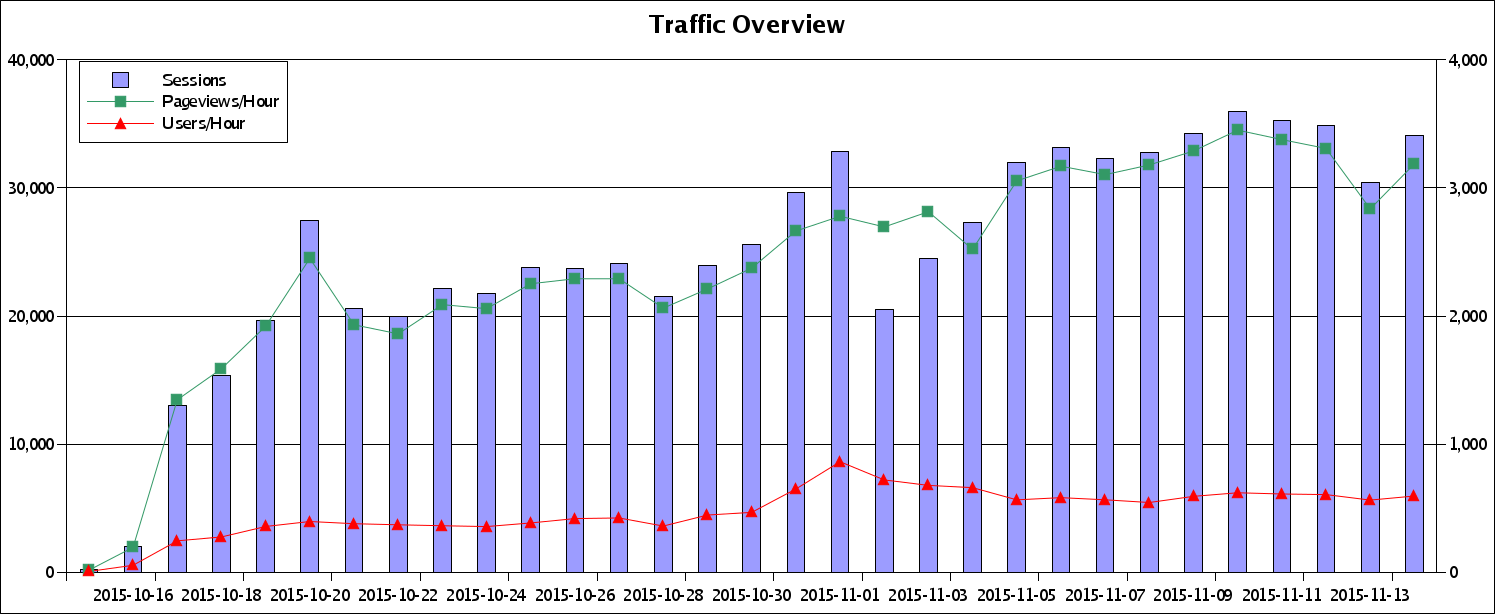 Traffic Overview